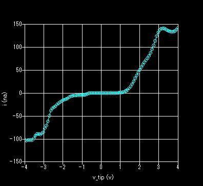 I-V曲線