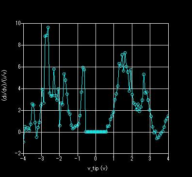 スペクトル曲線