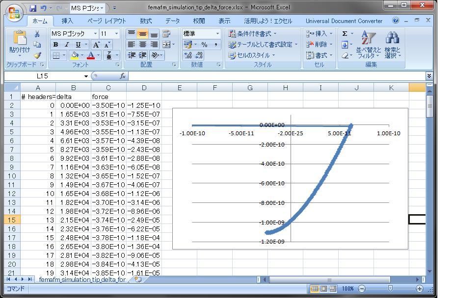 「散布図」によるグラフ