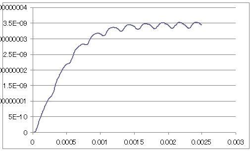 カンチレバーの振幅の時間変化を表したグラフ[height_amplitude.dat]