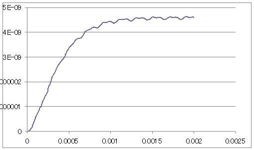 カンチレバーの振幅の時間変化を表したグラフ[height_amplide.dat]