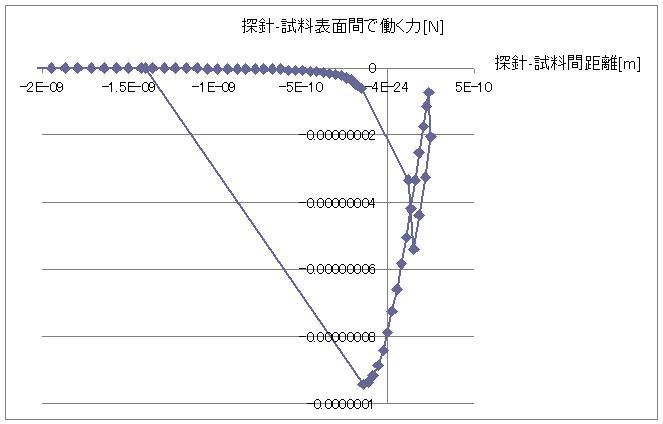 探針-試料表面間に働く外力を縦軸、距離を横軸としたグラフ